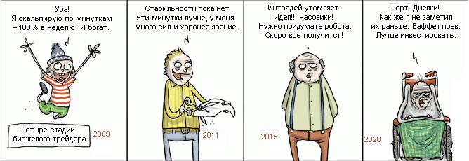 Эволюция скальпера
