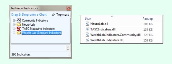 Индикаторы в Wealth Lab