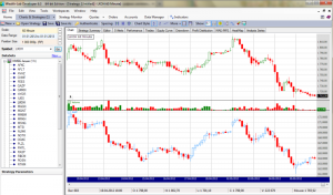 Отображение на графике финансового инструмента