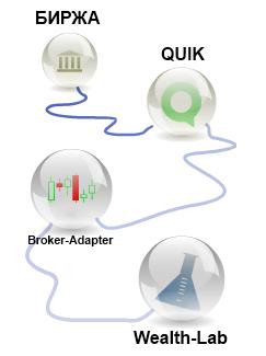 Брокер-Адаптер для Wealth-Lab