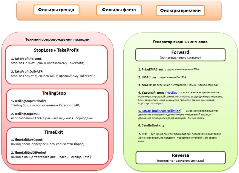 Схема торговой системы