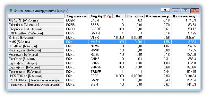 Текущая таблица на ММВБ